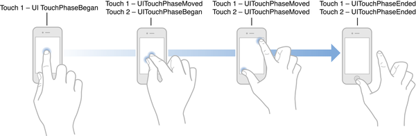 A multitouch sequence and touch phases