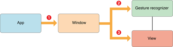 Default delivery path for touch events